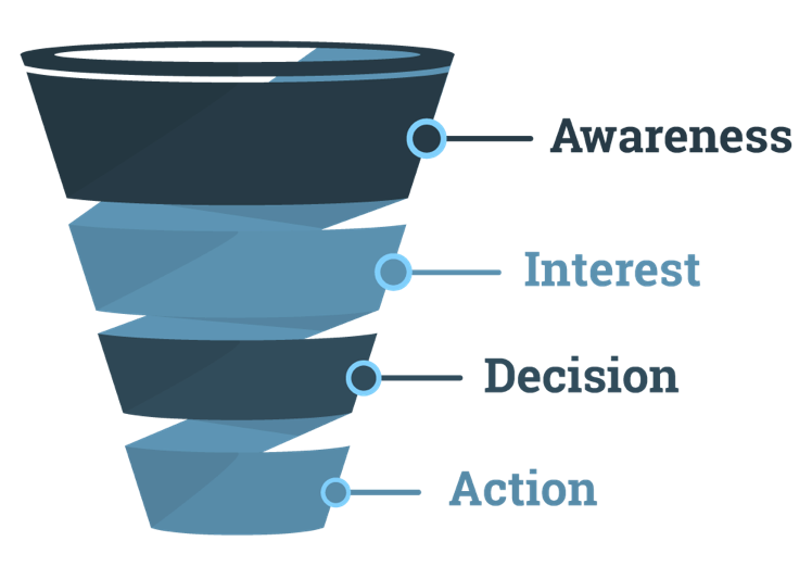 Web Marketing Funnel Madcrumbs