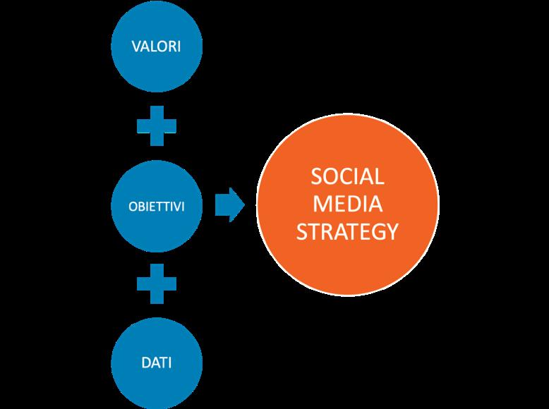 Social Media Marketing Madcrumbs Web Agency